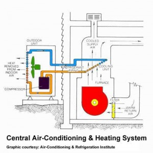 Air Conditioner System Kris Allen Daily